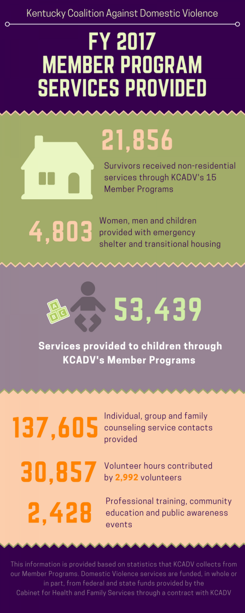 KCADV FY 2017 Member Program Services Provided